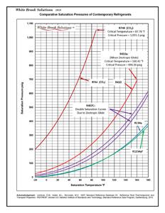 white brook solutions 89 corvette oil pressure wiring diagram r410a pressure enthalpy diagram